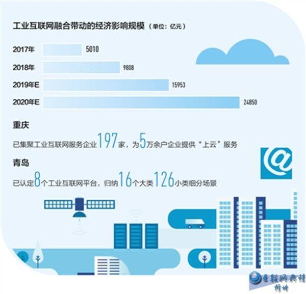 大数据观察:工业互联网为制造业转型提供新机遇