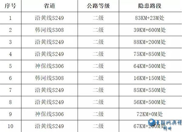 河曲交警大队2020年国庆节 中秋节期间两公布一提示
