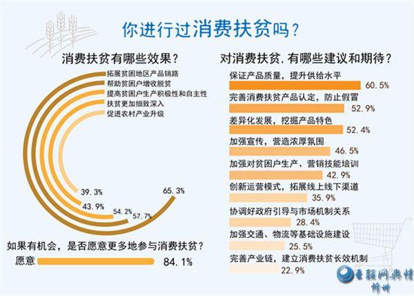 参与消费扶贫 超七成受访者最看重产品质量