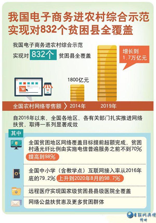 中国电子商务进农村综合示范实现对832个贫困县全覆盖