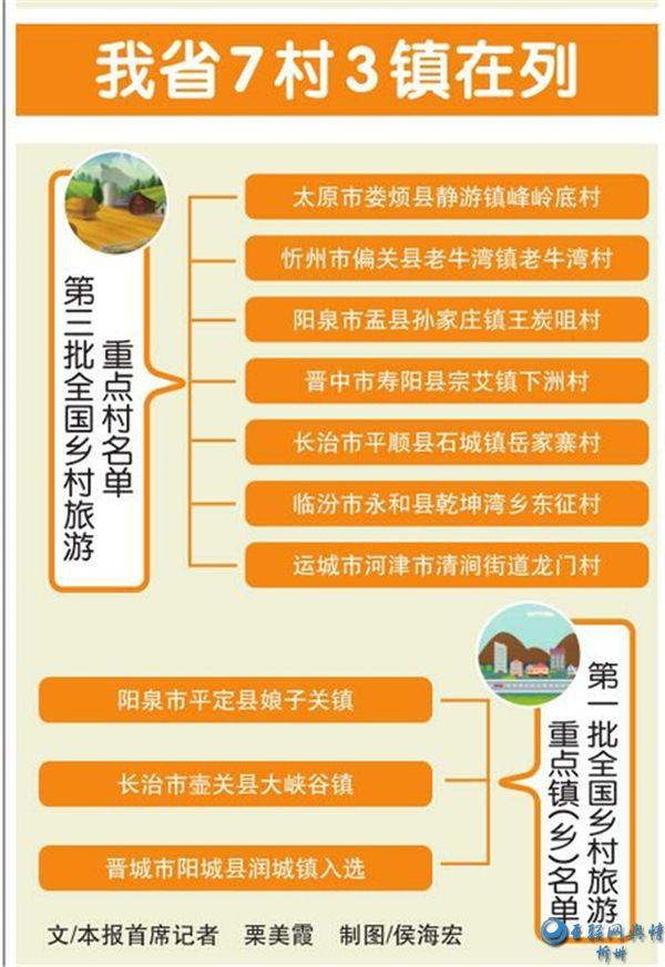 """山西7村3镇被列入""""全国乡村旅游重点村镇名单"""""""